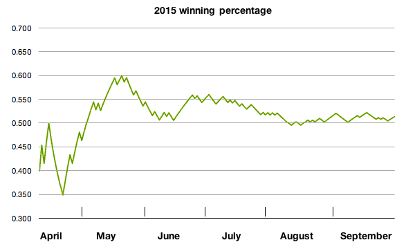 Nats winning percentages 2015