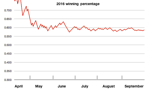 Nats winning percentage 2016