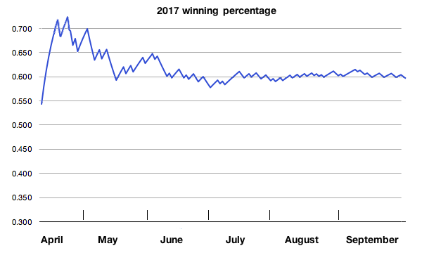 Nationals winning % chart 2017