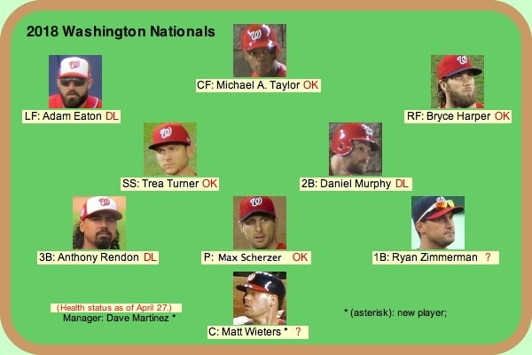 Washington Nationals 2018