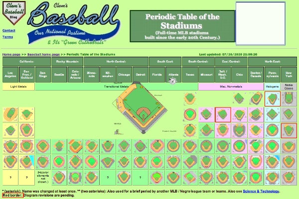 Periodic table of stadiums